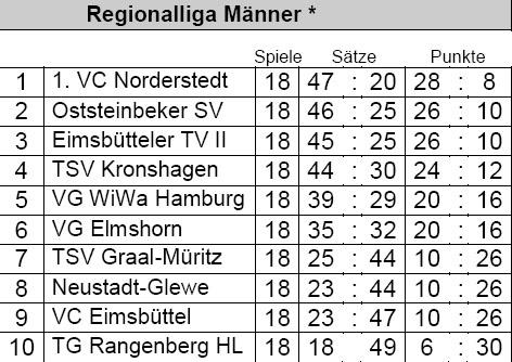 Abschluss-Tabelle der Regionalliga Nord